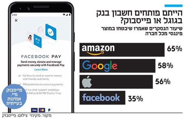 הייתם פותחים חשבון בנק בגוגל או פייסבוק?