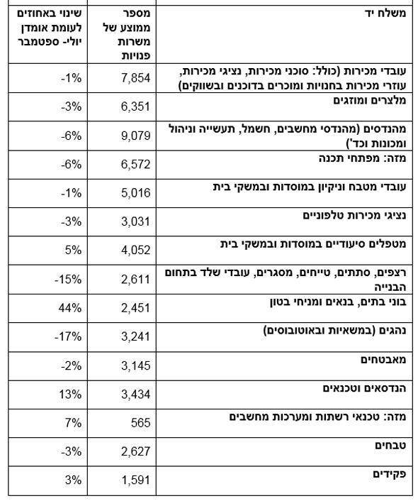 טבלה מספר המשרות הפנויות במשק אוגוסט-אוקטובר 2019