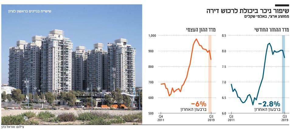 מדד אלרוב וכלכליסט: ההון העצמי הנדרש לרכישת דירה ירד ב־6% 1