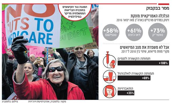 הפגנה נגד הקיצוצים בתוכנית הבריאות הממשלתית מדיקר בפילדלפיה