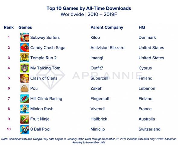 אפליקציות המשחקים הפופולריות, סאבוויי סרפרס בראש