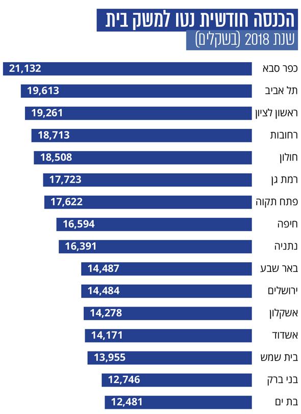 , באדיבות Ynet