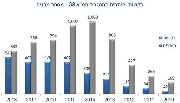 נתונים: הרשות הממשלתית להתחדשות עירונית
