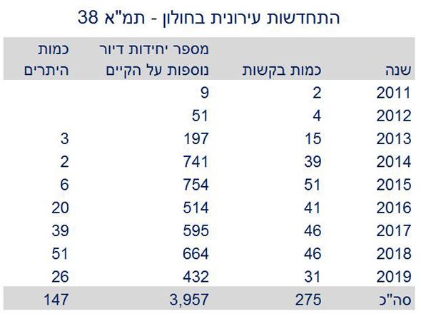 , נתונים: עיריית חולון