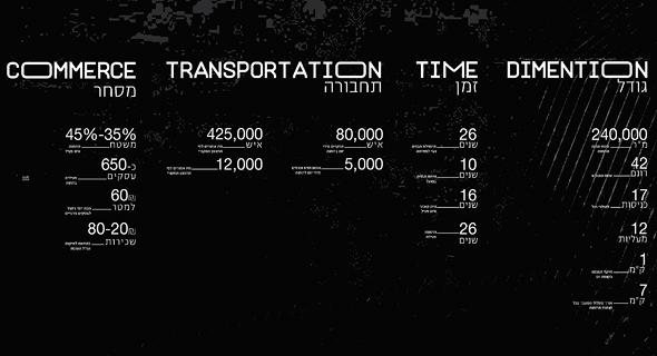 התחנה במספרים. מגדיר התחנה שעיצבו בן כלפון והאנה חאג'דה