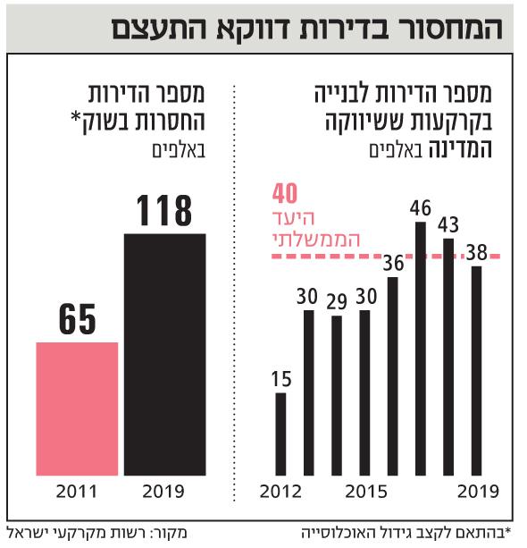 משה כחלון הפך למלך ישראל-ביקוש עצום-מחיר למשתכן-2,500 דירות יש 16 אלף מתמודדים-המומחים אומרים חסרים מיליון דירות בישראל עם הדיור הציבורי-משרד השיכון אומר שחסרים רק 118000 דירות בשוק לשנת 2019 1NL