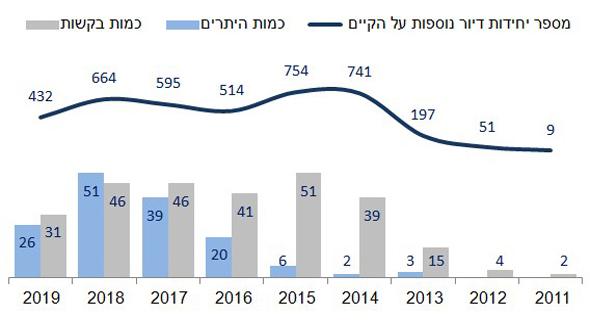 """תמ""""א 38 בחולון 2019-2011 , נתונים: עיריית חולון"""