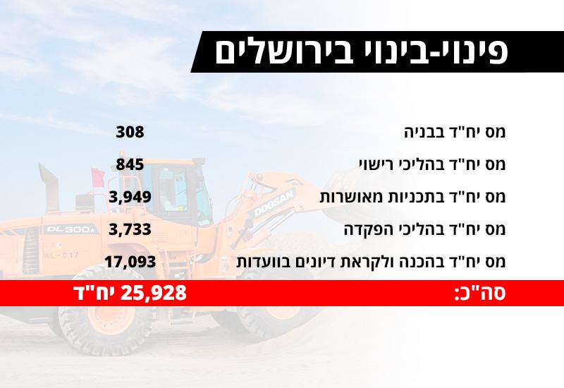 נתונים: עיריית ירושלים