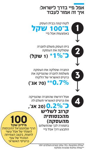 אפל פיי בדרך לישראל