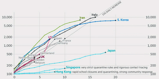 הגרף שמוכיח: סגר מלא הוא המהלך שמנצח את הקורונה