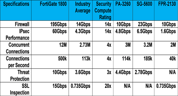 "Fortinet Compute Security Rate, קרדיט- יח""צ פורטינט"