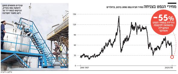מחירי הנפט בצניחה