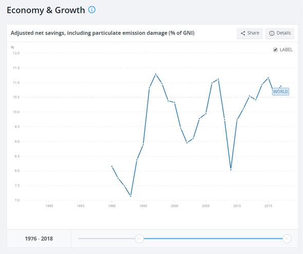 לראות את התמונה הרחבה - כלכלה וצמיחה, נתונים: מתוך אתר הבנק העולמי