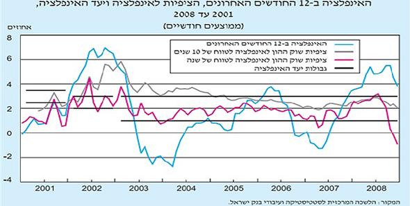 """, מקור: הלמ""""ס ועיבודי בנק ישראל"""