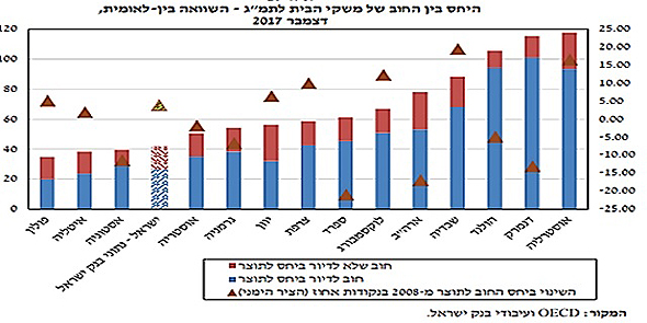 , מקור: OECD ועיבודי בנק ישראל