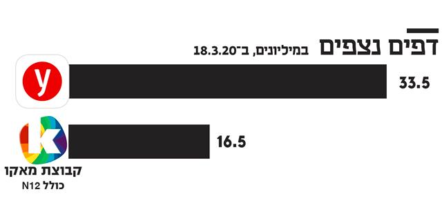גידול של עשרות אחוזים בגלישה באתר ynet