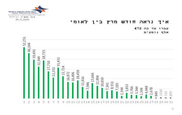 הירידה בטיסות הבינלאומיות בישראל