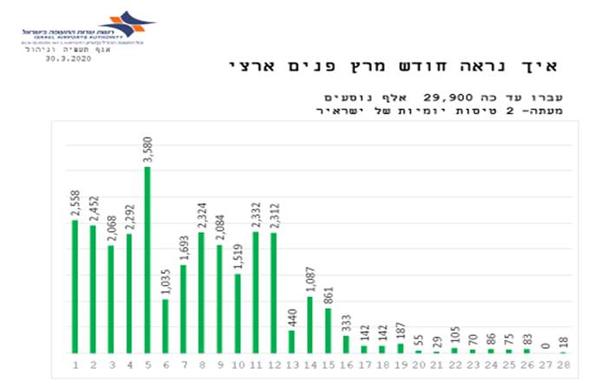 הירידה בטיסות הפנים ארציות בישראל