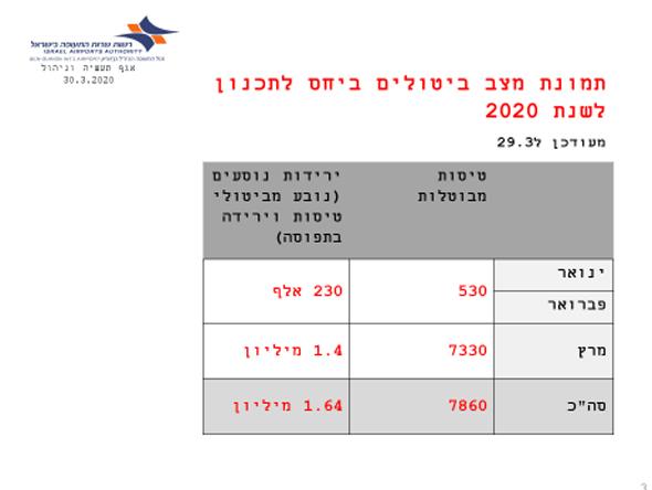 הירידות בפעילות התעופה בישראל בעבות משבר הקורונה
