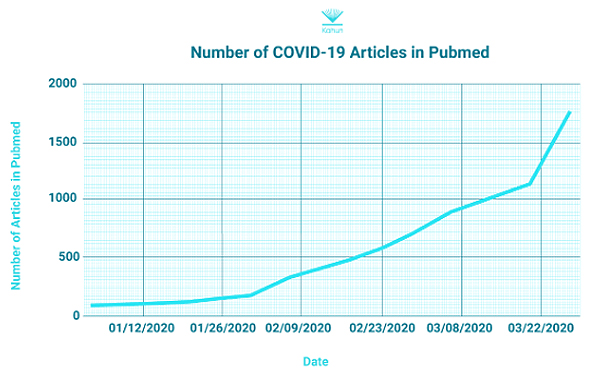 A graph shows the number of medical studies on Covid-19 found on Pubmed9