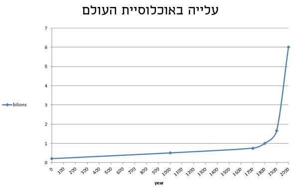 עלייה באוכלוסיית העולם