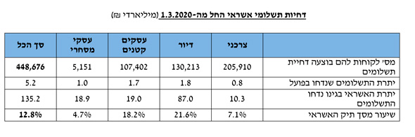 מקור: בנק ישראל