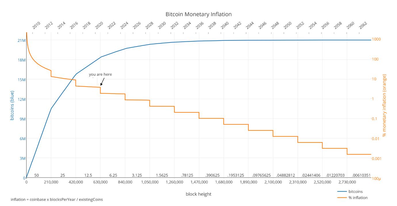 בתמונה: אחוז האינפלציה המוניטרית (כתום) יורד כמדרגה עם כל חצייה, למול היצע מטבעות הביטקוין הקיים (כחול) אשר שואף להגיע ל-21 מיליון לקראת שנת 2140.