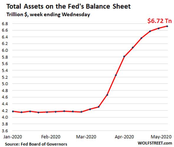 """מאזן הבנק הפדרלי בארה""""ב מציג גדילה של 2.6 טריליון דולר (60%) מתחילת השנה"""