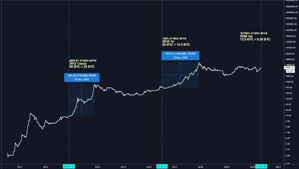 אירועי החצייה לפי גרף לוגריתמי של מחיר הביטקוין במרוץ השנים