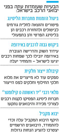הבעיות שעומדות עתה בפני יבואני הרכב בישראל