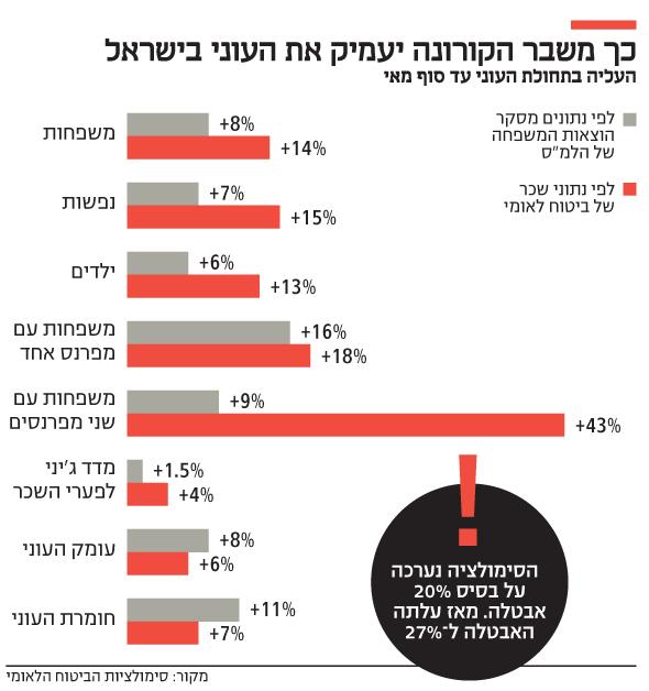 מדינת ישראל בפשיטת רגל רב מערכתית-באופן רשמי 1.5 מיליון מובטלים ולא רשמי 2מיליון מובטלים-4.5 מיליון עניים  1NL