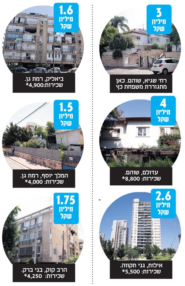 רשימת הנכסים של חיים כץ. מתוך הכתבה שהתפרסמה ביוני השנה