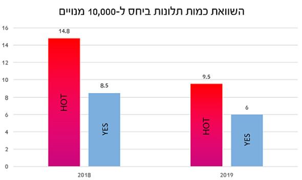 """השוואת כמות תונות בין HOT ל-yes, מקור: דו""""ח 2019 מועצת הכבלים והלוויין"""