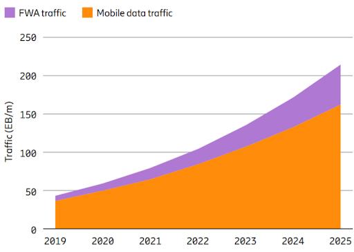Mobile data and FWA traffic