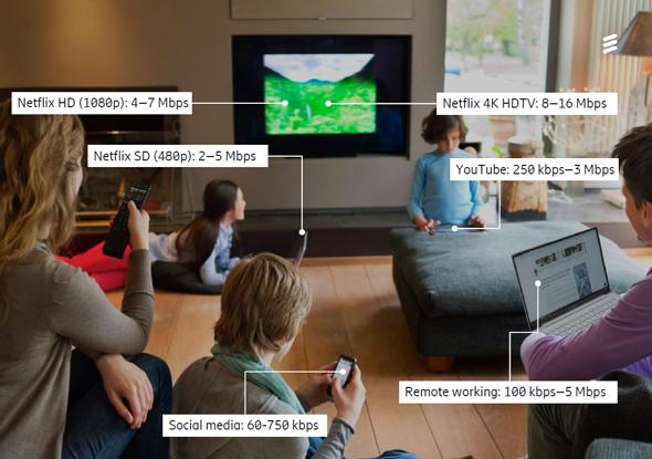 Illustration of hoesehold broadband use