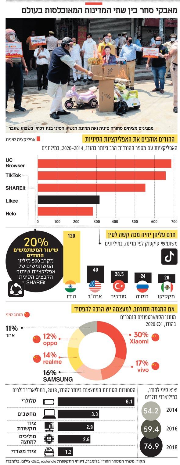 מאבקי סחר בין שתי המדינות המאוכלסות בעולם