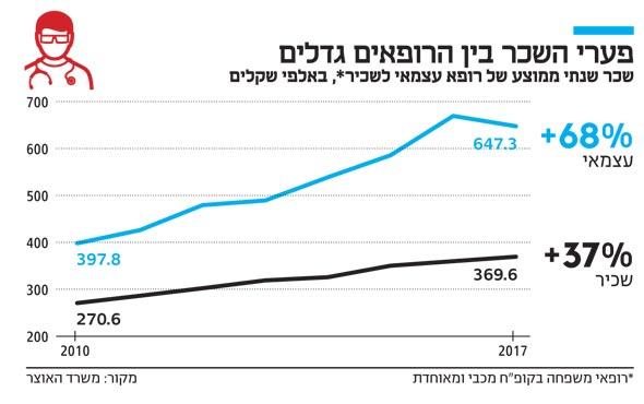 פערי השכר בין הרופאים גדלים