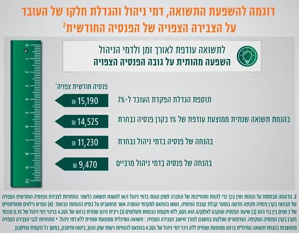 הגדלת פנסיה אלטשולר שחם , מקור: אלטשולר שחם