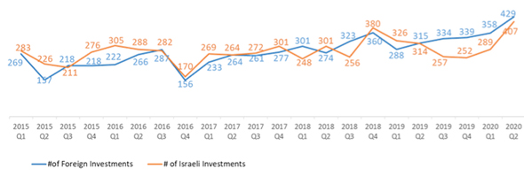 Foreign vs Israeli Investors Comparison: Number of Investments in Israeli High-Tech Q1/2015-Q2/2020. Photo: IVC-ZAG