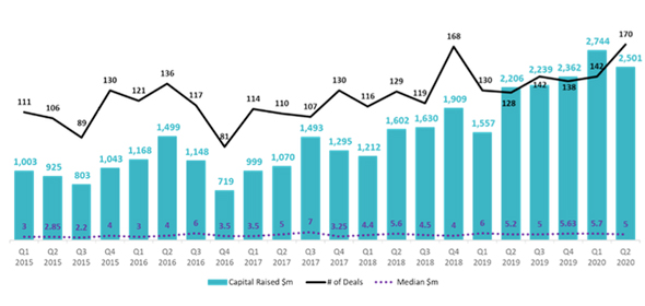 Israeli High-Tech Capital Raising Q1/2015 – Q2/2020. Photo: IVC-ZAG