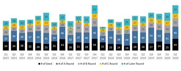 Number of Israeli High-Tech Deals, Rounds by Type Q1/2015-Q2/2020 .  Photo: IVC-ZAG