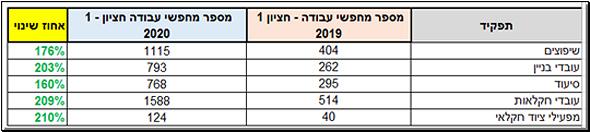 מחפשי עבודה בתחום הסיעוד, הבנייה והחקלאות במחצית הראשונה של 2019 לעומת המחצית הראשונה של 2020, מקור: AllJobs