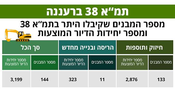 , נתונים: הרשות הממשלתית להתחדשות עירונית