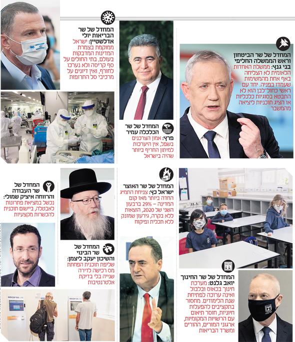 ממשלת המחדלים אחראית למותם של 820 ישראלים מקורונה ולהרס הכלכלה ולחוסר בטחון 7