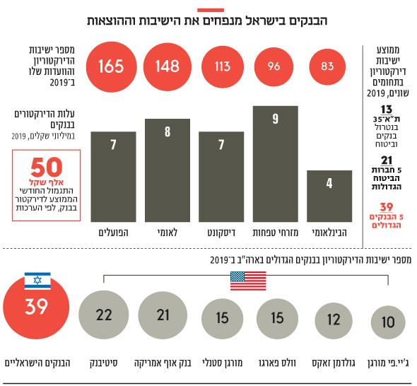 הבנקים בישראל מנפחים את הישיבות וההוצאות