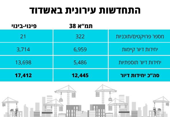 נתונים: מינהלת ההתחדשות העירונית אשדוד