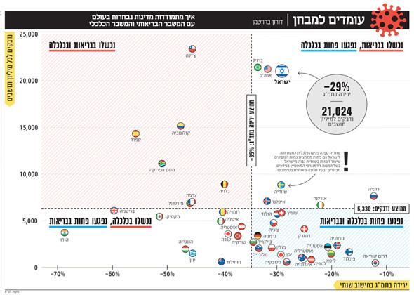 ראש הממשלה נתניהו עלול לשבת בכלא הרבה שנים על מחדלי הקורונה שהביאו למותם של אלפי ישראלים 5_l