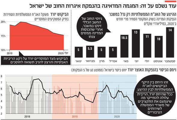 המגמה המדאיגה בהנפקת איגרות החוב של ישראל