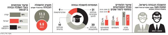 ההשכלה הגבוהה בישראל