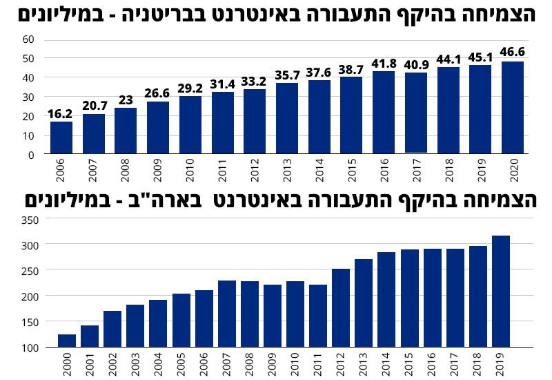 , נתונים: Statista